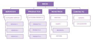 Estructura paginas web