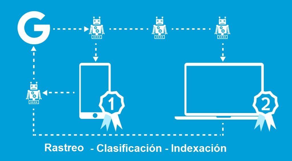 indexacion web