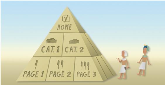 estructura y diseño de sitio web